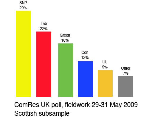 PollScottish.png